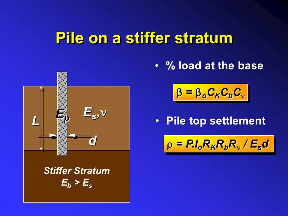 Floating pile example 0.5 E p = 35,000 MPa E p = 35,000 MPa E s = 35 MPa Rigid Stratum 32 25 = 0.3 = 0.3 = o C K C = o C K C = P.I o R K R L R / E s d = P.I o R K R L R / E s d P = 1800 kN o = 0.038 o = 0.038 C K = 0.74 C = 0.79 =.022 =.022 P b = 40 kN I o = 0.043 R K = 1.4 R L = 0.78 R = 0.93 = 4.5mm = 4.5mm Effect of : L = 15m d b /d = 2 h = 100m