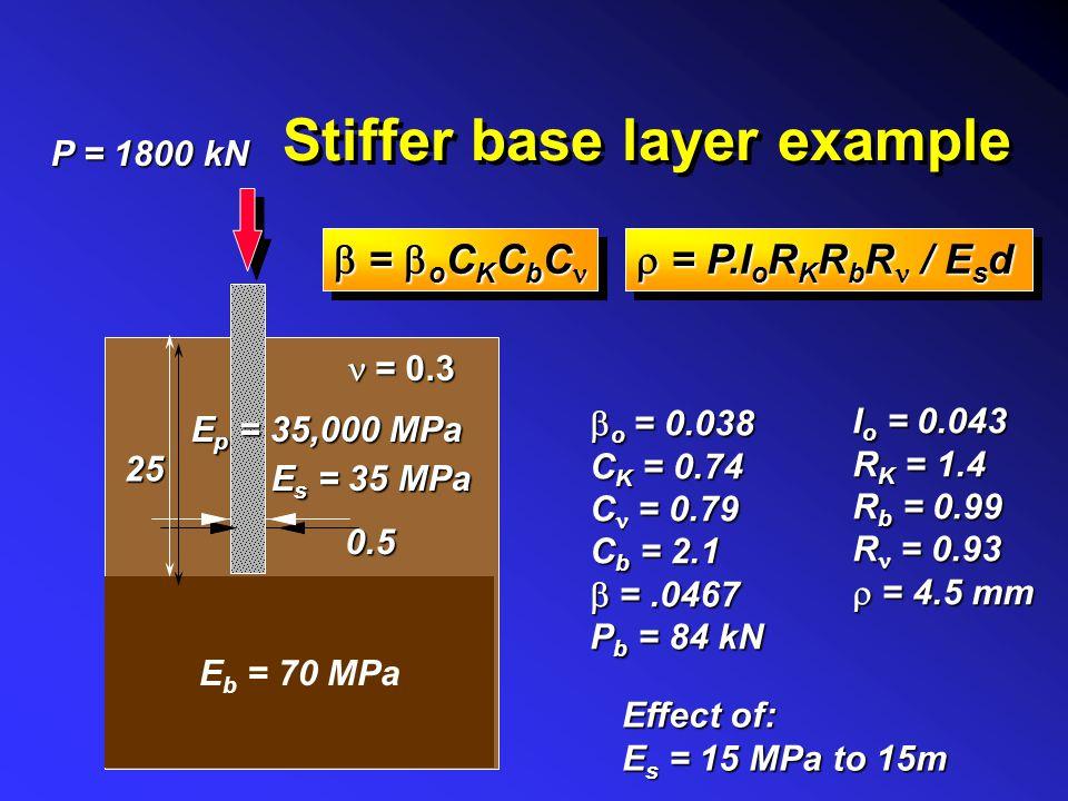 Layered Soils E 1, 1 Stiffer Stratum E b > E s Ld EpEpEpEp E 2, 2 E s = 1 E i h i L L