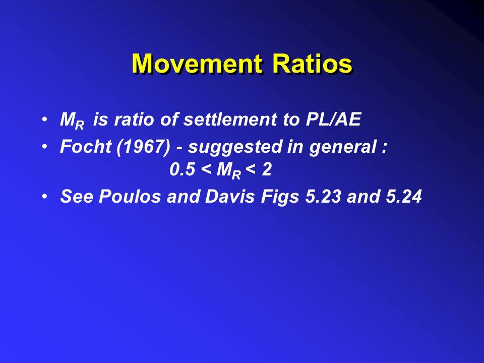 Stiffer base layer example 0.5 E p = 35,000 MPa E p = 35,000 MPa E b = 70 MPa 25 = o C K C b C = o C K C b C = P.I o R K R b R / E s d = P.I o R K R b R / E s d P = 1800 kN o = 0.038 o = 0.038 C K = 0.74 C = 0.79 C b = 2.1 =.0467 =.0467 P b = 84 kN I o = 0.043 R K = 1.4 R b = 0.99 R = 0.93 = 4.5 mm = 4.5 mm E s = 35 MPa = 0.3 = 0.3 Effect of: E s = 15 MPa to 15m