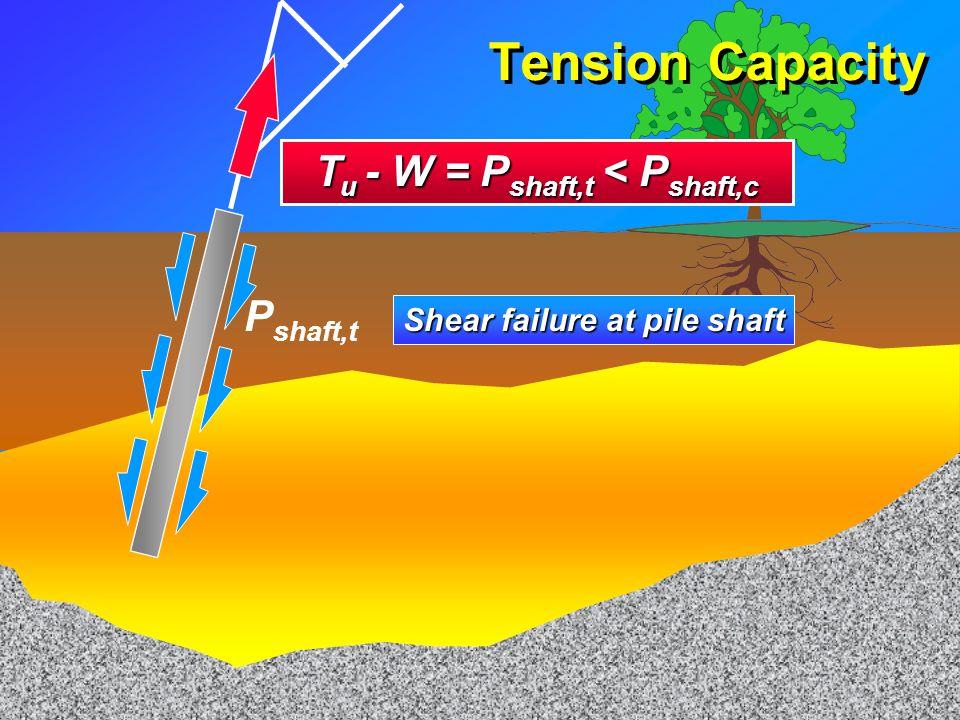 Axial Capacity W P base Bearing failure at the pile base P shaft Shear failure at pile shaft F u F u + W = P base + P shaft