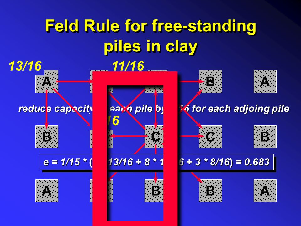 Types of Groups Rigid Cap Capped Groups Flexible Cap Free-standing Groups