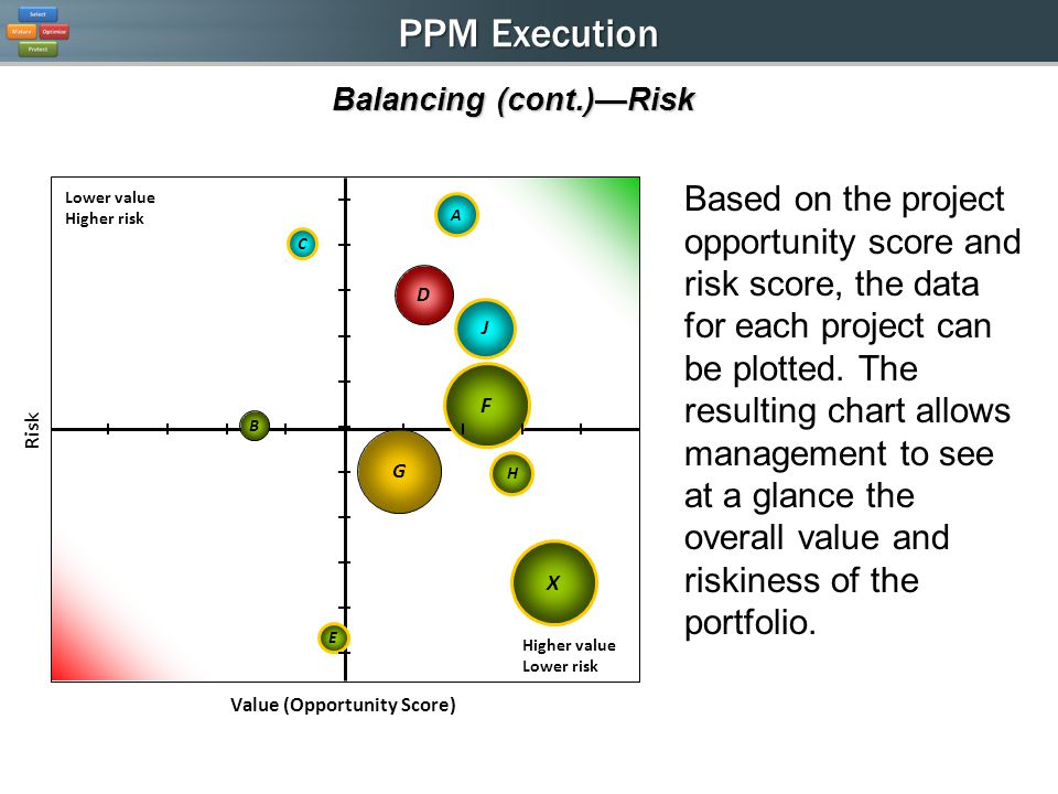 PPM Execution Balancing (cont.)Risk Based on the project opportunity score and risk score, the data for each project can be plotted.