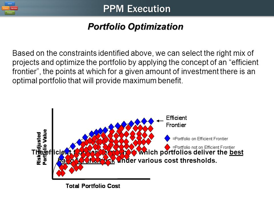 PPM Execution Based on the constraints identified above, we can select the right mix of projects and optimize the portfolio by applying the concept of an efficient frontier, the points at which for a given amount of investment there is an optimal portfolio that will provide maximum benefit.