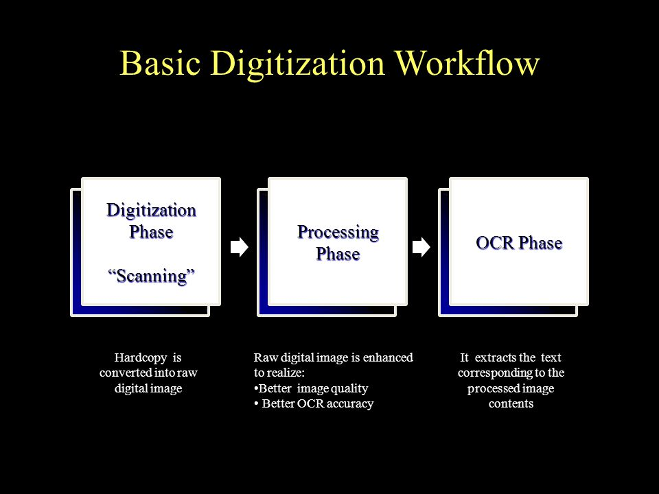 Digitization Phase Scanning Hardcopy is converted into raw digital image Processing Phase Raw digital image is enhanced to realize: Better image quality Better OCR accuracy OCR Phase It extracts the text corresponding to the processed image contents Basic Digitization Workflow