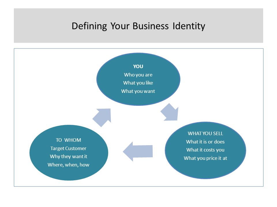 Defining Your Business Identity YOU Who you are What you like What you want WHAT YOU SELL What it is or does What it costs you What you price it at TO WHOM Target Customer Why they want it Where, when, how