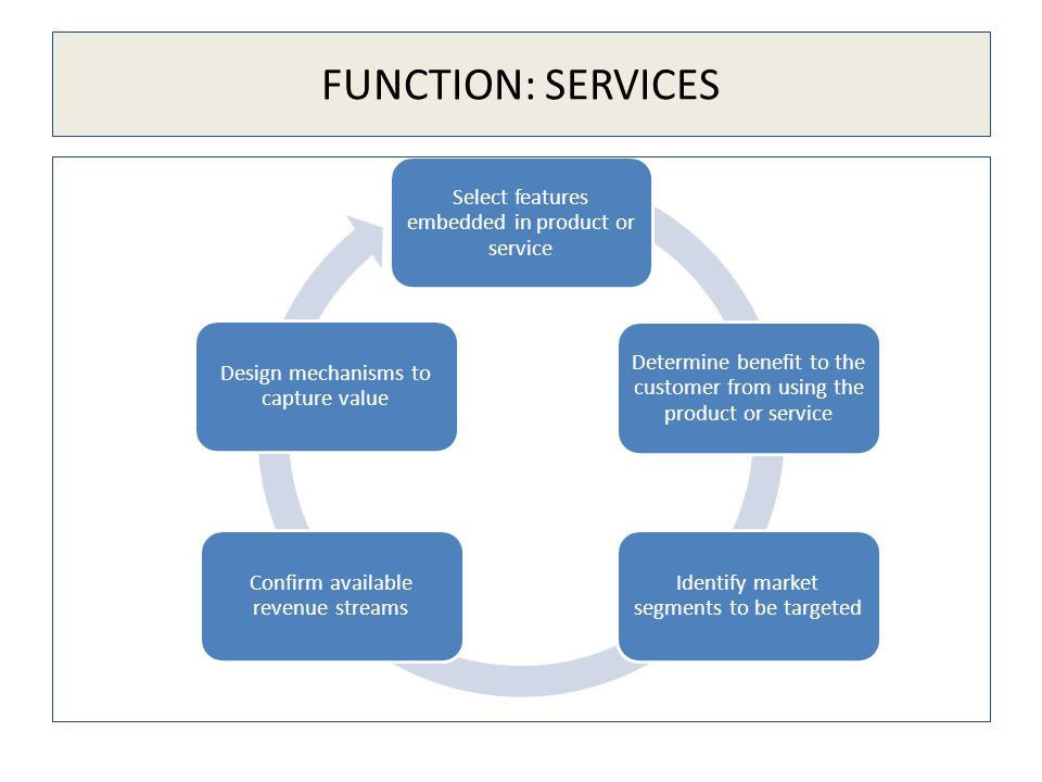 FUNCTION: SERVICES Select features embedded in product or service Determine benefit to the customer from using the product or service Identify market segments to be targeted Confirm available revenue streams Design mechanisms to capture value
