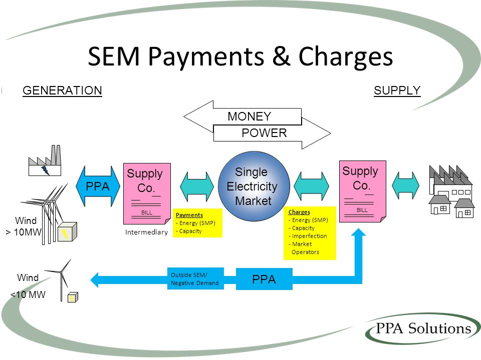 SEM Payments & Charges GENERATIONSUPPLY Wind > 10MW Wind <10 MW PPA Supply Co.