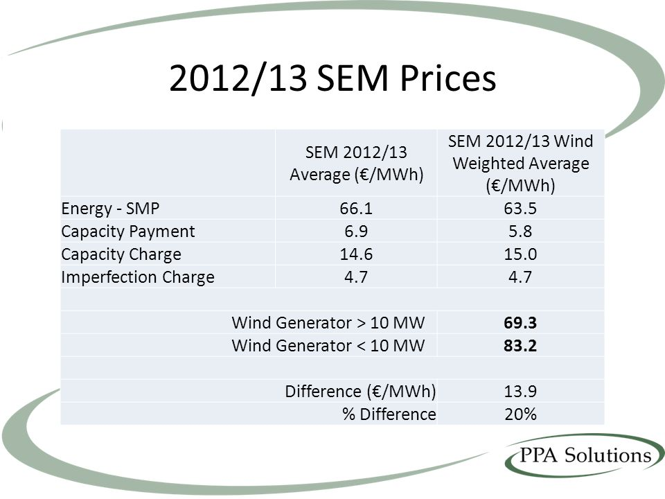 2012/13 SEM Prices SEM 2012/13 Average (/MWh) SEM 2012/13 Wind Weighted Average (/MWh) Energy - SMP66.163.5 Capacity Payment6.95.8 Capacity Charge14.615.0 Imperfection Charge4.7 Wind Generator > 10 MW69.3 Wind Generator < 10 MW83.2 Difference (/MWh)13.9 % Difference20%