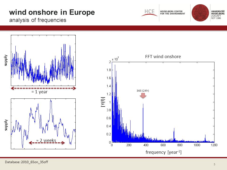 365 (24h) 2 weeks Database: 2010_65on_35off supply wind onshore in Europe analysis of frequencies FFT wind onshore frequency [year -1 ] = 1 year |Y(f)