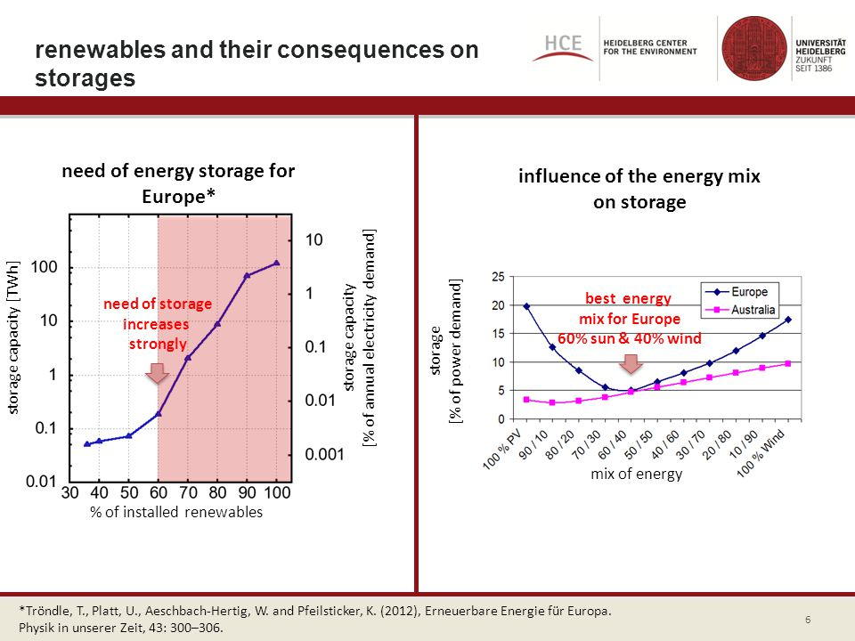 renewables and their consequences on storages need of energy storage for Europe* % of installed renewables storage capacity [TWh] storage capacity [%