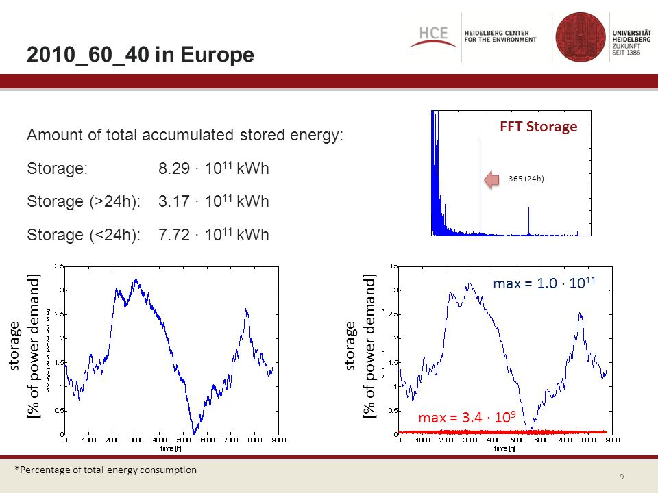 2010_60_40 in Europe Amount of total accumulated stored energy: Storage:8.29 10 11 kWh Storage (>24h): 3.17 10 11 kWh Storage (<24h): 7.72 10 11 kWh s