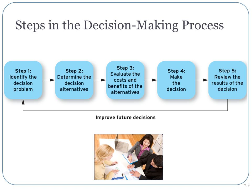 7- 4 Steps in the Decision-Making Process