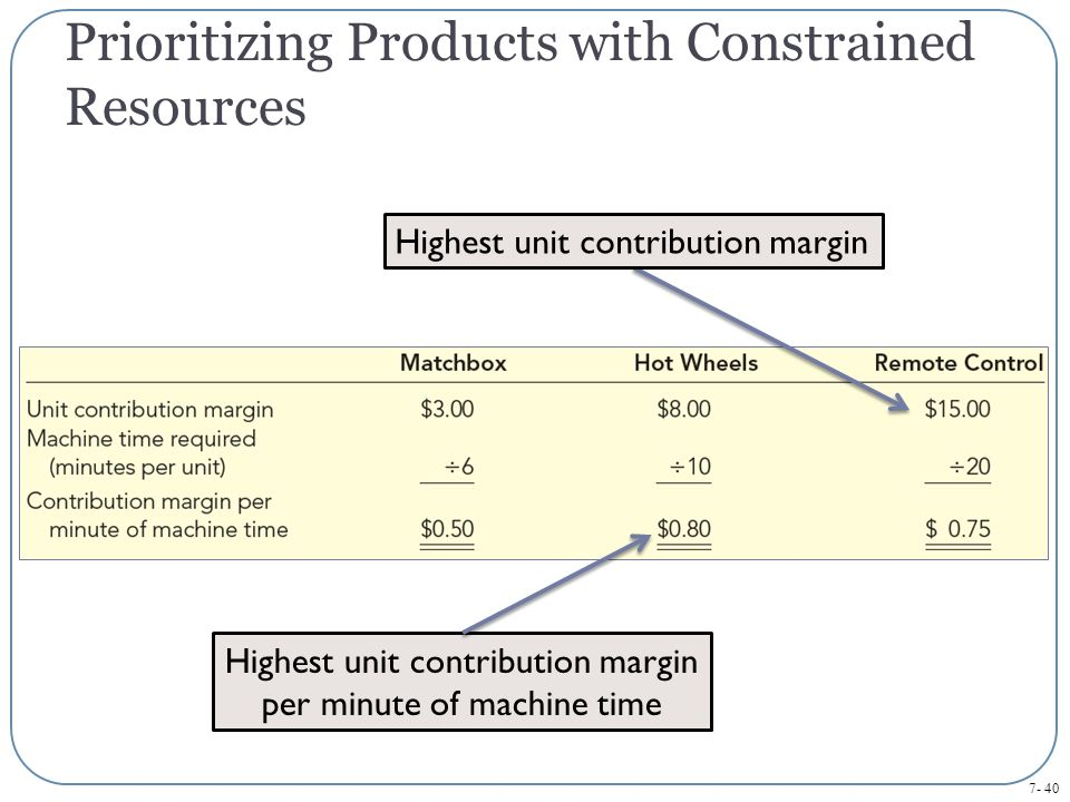 7- 40 Prioritizing Products with Constrained Resources Highest unit contribution margin per minute of machine time Highest unit contribution margin