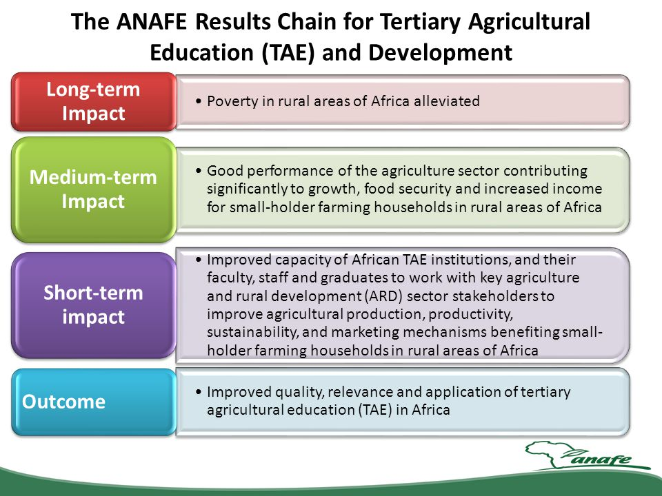 The ANAFE Results Chain for Tertiary Agricultural Education (TAE) and Development Poverty in rural areas of Africa alleviated Long-term Impact Good pe