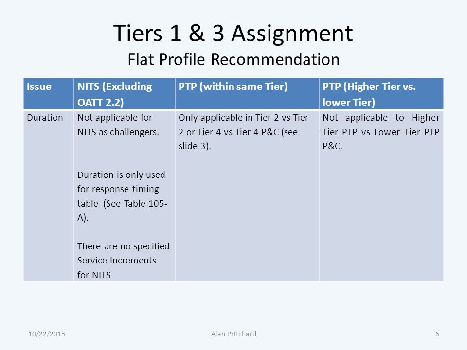 Tiers 1 & 3 Assignment Flat Profile Recommendation Issue NITS (Excluding OATT 2.2) PTP (within same Tier) PTP (Higher Tier vs. lower Tier) DurationNot