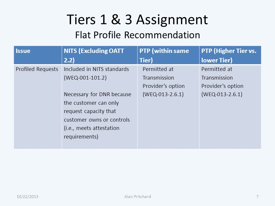 Tiers 1 & 3 Assignment Flat Profile Recommendation Issue NITS (Excluding OATT 2.2) PTP (within same Tier) PTP (Higher Tier vs. lower Tier) Profiled Re