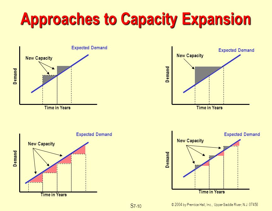 © 2004 by Prentice Hall, Inc., Upper Saddle River, N.J. 07458 S 7-10 Approaches to Capacity Expansion Expected Demand Time in Years Demand New Capacit