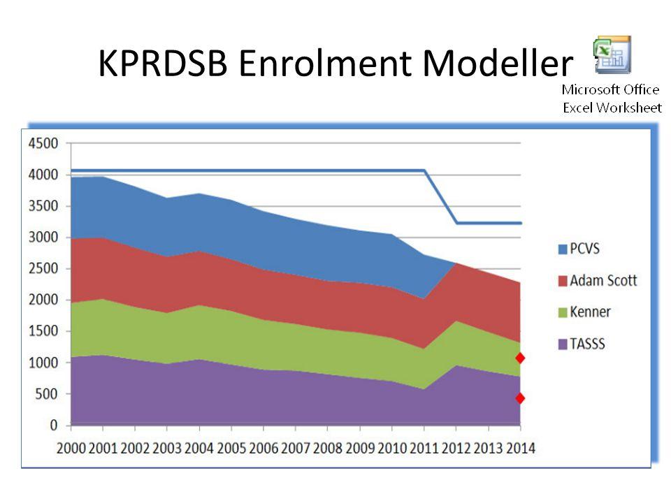 KPRDSB Enrolment Modeller