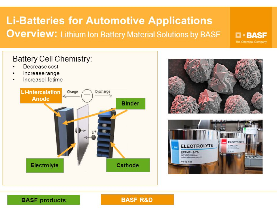 Raw MaterialsCellsPackOEMMaterials BASF is a Material Supplier for LiBs BASF Customer/Partner The battery determines characteristics of an electric vehicle Range, costs, safety,… The battery allows for differentiation and value creation Challenging technology and chance for chemistry / engineering / OEMs Materials are the heart of the battery cell Chemistry plays a central role as material supplier