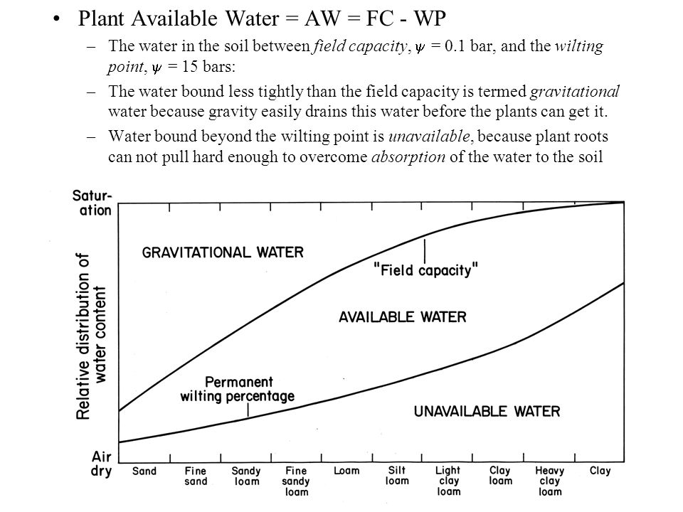 Plant Available Water = AW = FC - WP –The water in the soil between field capacity, = 0.1 bar, and the wilting point, = 15 bars: –The water bound less tightly than the field capacity is termed gravitational water because gravity easily drains this water before the plants can get it.