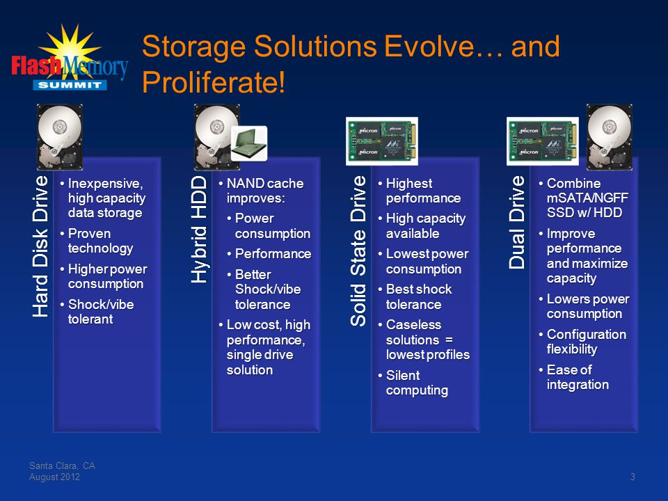 Hard Disk Drive Inexpensive, high capacity data storageInexpensive, high capacity data storage Proven technologyProven technology Higher power consump