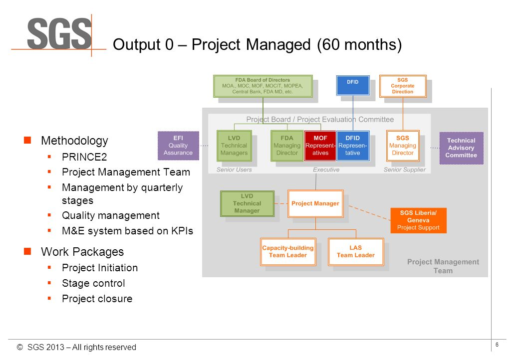 7 Output 1 – LVD to be established Strategy Vision of the LVD: values, responsibilities, organisation © SGS 2013 – All rights reserved Work Packages LVD institutional design Installation in FDA HQ Key positions staffed Administrative management system / Initial QMS