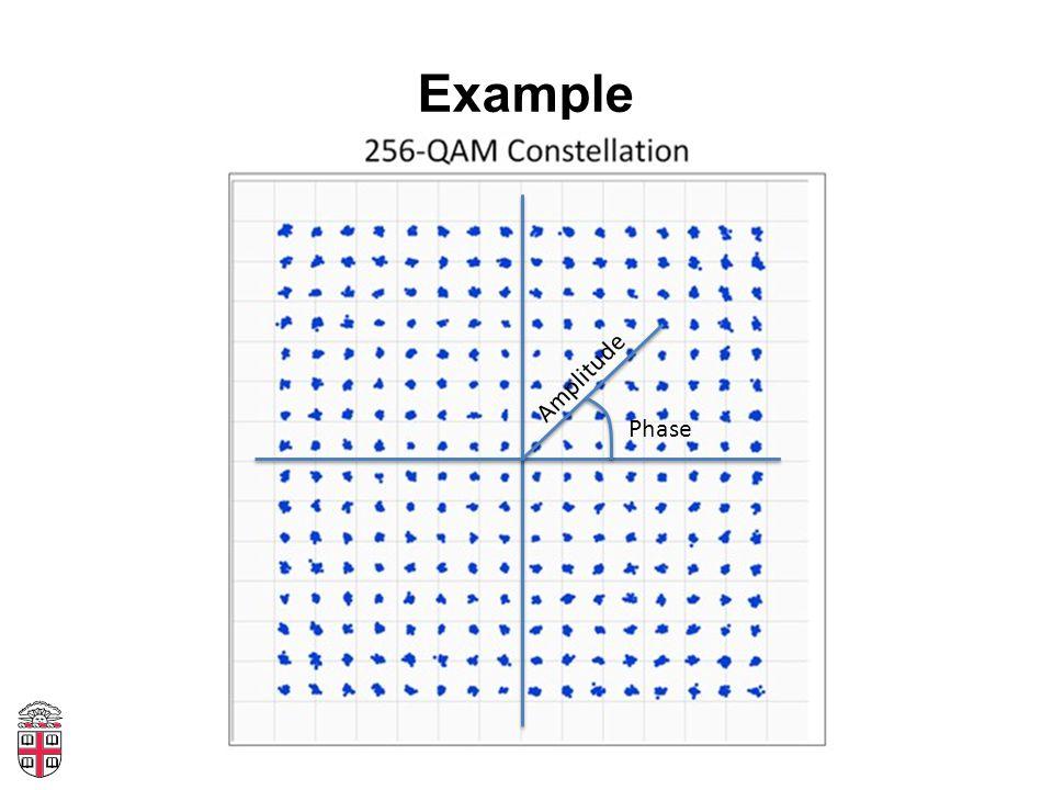 Example Phase Amplitude