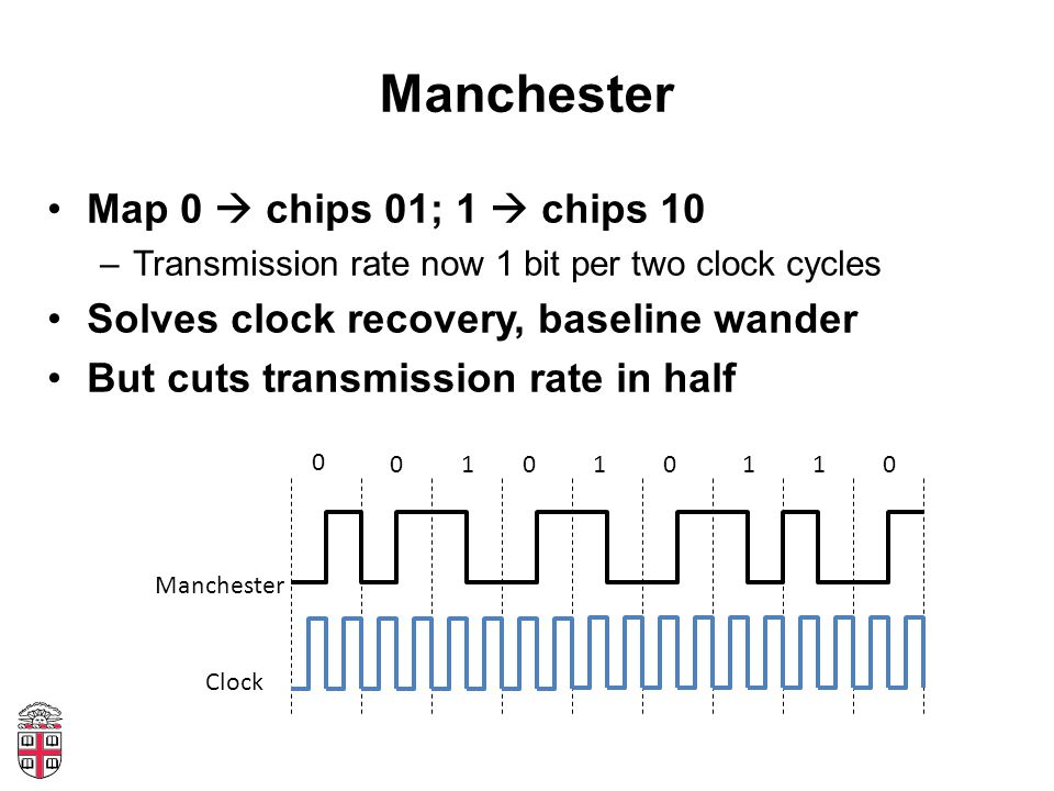 Manchester Map 0 chips 01; 1 chips 10 –Transmission rate now 1 bit per two clock cycles Solves clock recovery, baseline wander But cuts transmission rate in half Clock Manchester