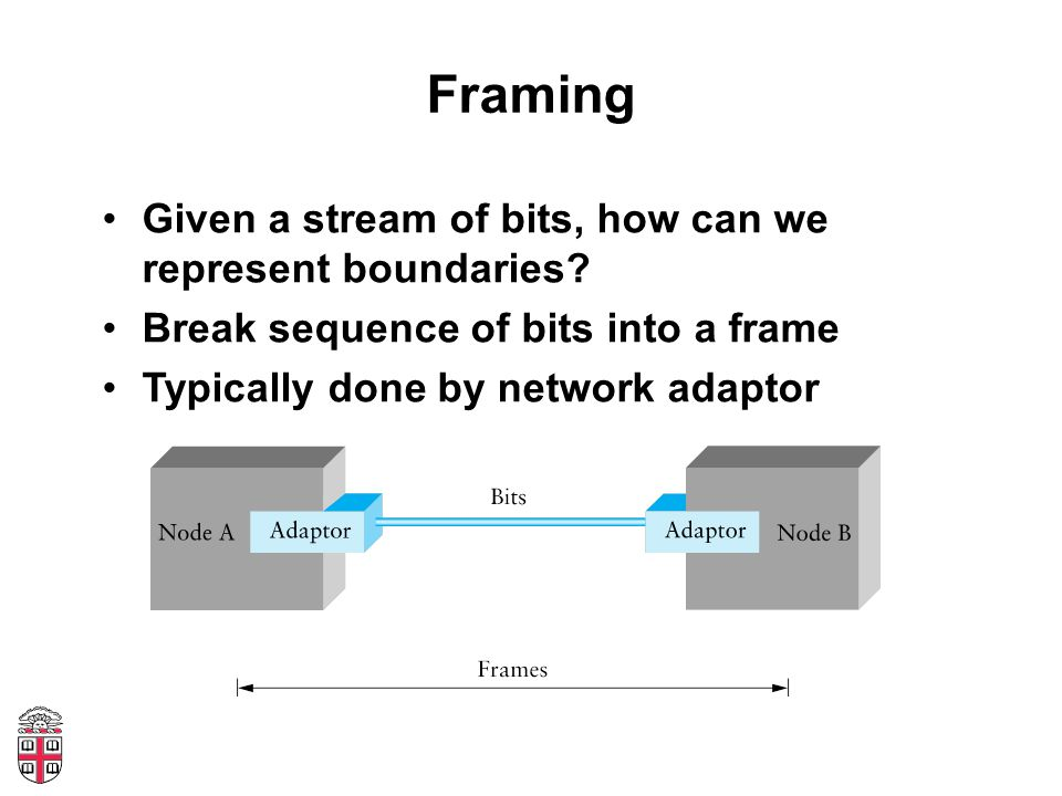 Framing Given a stream of bits, how can we represent boundaries.
