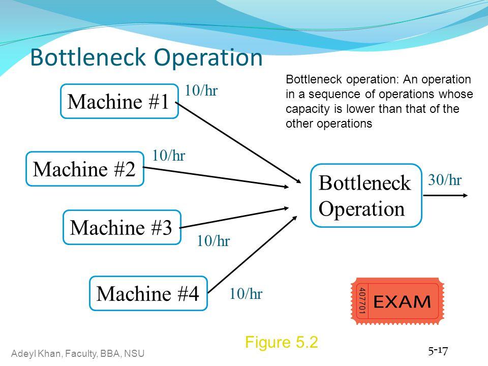 Adeyl Khan, Faculty, BBA, NSU Bottleneck Operation 5-17 Figure 5.2 Machine #2 Bottleneck Operation Machine #1 Machine #3 Machine #4 10/hr 30/hr Bottle