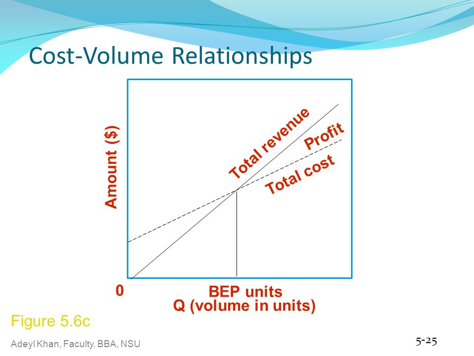 Adeyl Khan, Faculty, BBA, NSU Cost-Volume Relationships 5-25 Amount ($) Q (volume in units) 0 BEP units Profit Total revenue Total cost Figure 5.6c