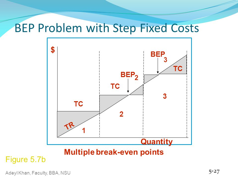 Adeyl Khan, Faculty, BBA, NSU BEP Problem with Step Fixed Costs 5-27 $ TC BEP 2 3 TR Quantity 1 2 3 Multiple break-even points Figure 5.7b