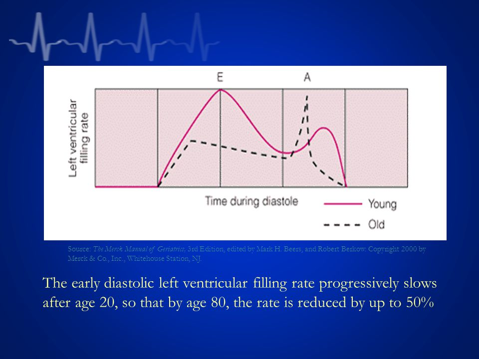 The early diastolic left ventricular filling rate progressively slows after age 20, so that by age 80, the rate is reduced by up to 50% Source: The Merck Manual of Geriatrics, 3rd Edition, edited by Mark H.
