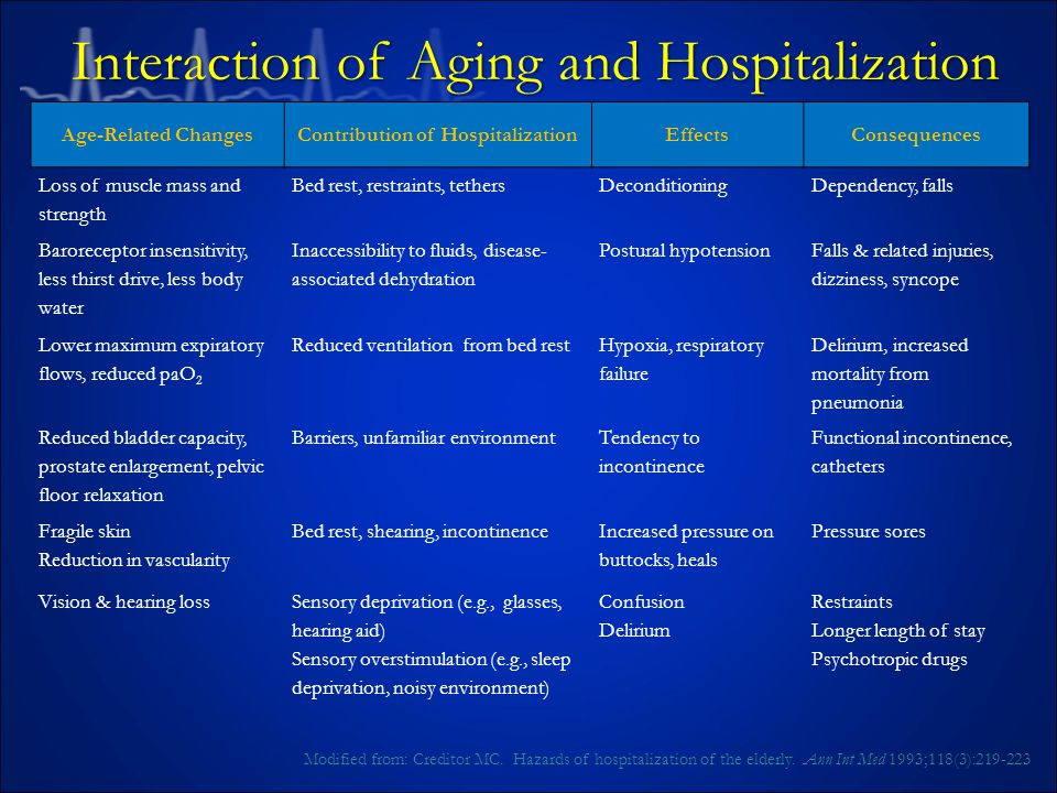 Interaction of Aging and Hospitalization Modified from: Creditor MC.