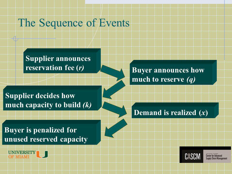 The Sequence of Events Supplier announces reservation fee (r) Buyer announces how much to reserve (q) Supplier decides how much capacity to build (k) Demand is realized (x) Buyer is penalized for unused reserved capacity