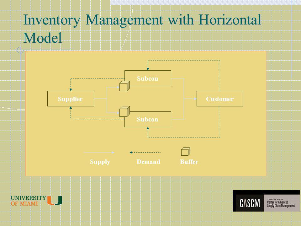 Inventory Management with Horizontal Model Subcon SupplierCustomer SupplyDemandBuffer