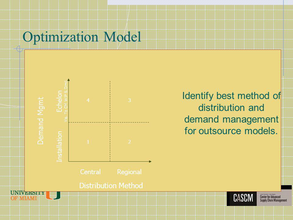 Optimization Model Distribution Method Demand Mgmt CentralRegional Installation Echelon Vis. To CM WIP & Dmd 12 34 Identify best method of distributio