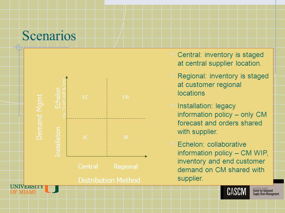 Scenarios Distribution Method Demand Mgmt CentralRegional Installation Echelon Vis.