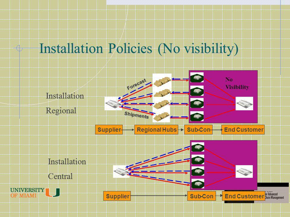 Installation Policies (No visibility)