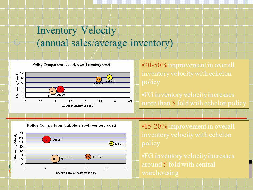 Inventory Velocity (annual sales/average inventory) 30-50% improvement in overall inventory velocity with echelon policy FG inventory velocity increases more than 3 fold with echelon policy 15-20% improvement in overall inventory velocity with echelon policy FG inventory velocity increases around 5 fold with central warehousing