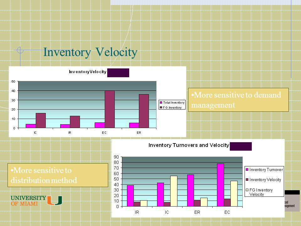Inventory Velocity More sensitive to distribution method More sensitive to demand management