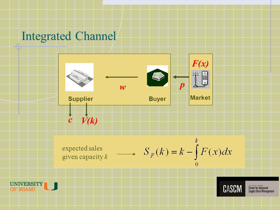 Integrated Channel Supplier w p c V(k) Buyer Market F(x) expected sales given capacity k