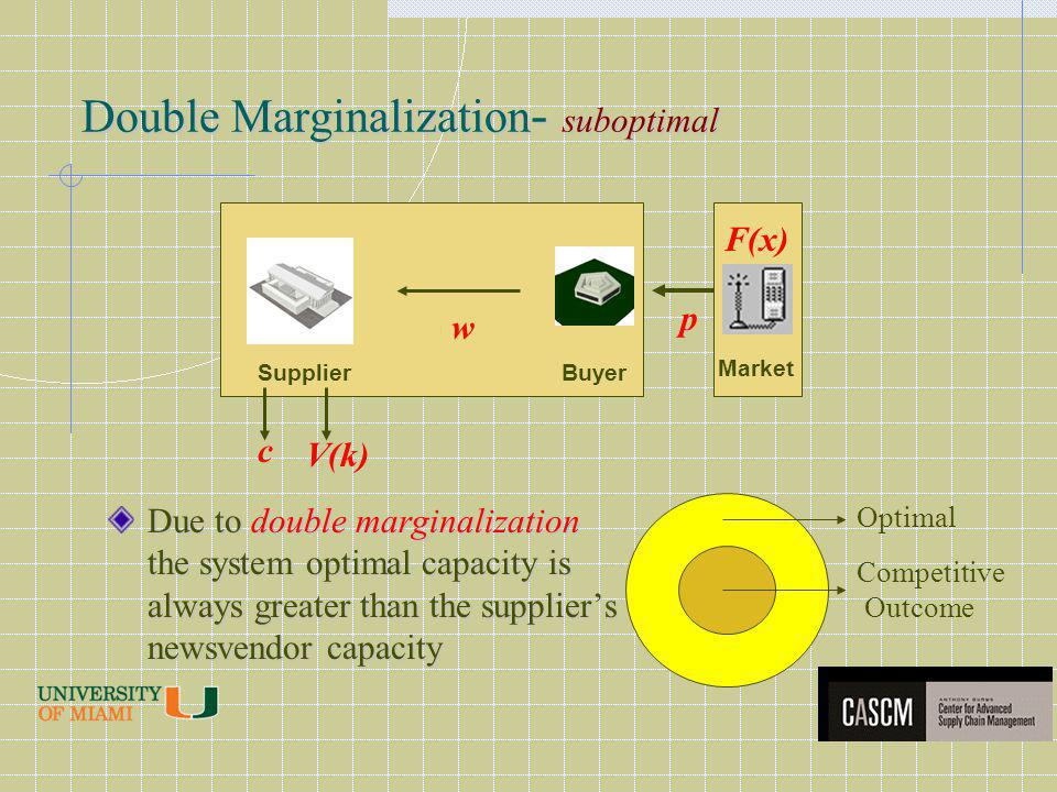 Double Marginalization - suboptimal Supplier w p c V(k) Buyer Market F(x) Due to double marginalization the system optimal capacity is always greater than the suppliers newsvendor capacity Optimal Competitive Outcome