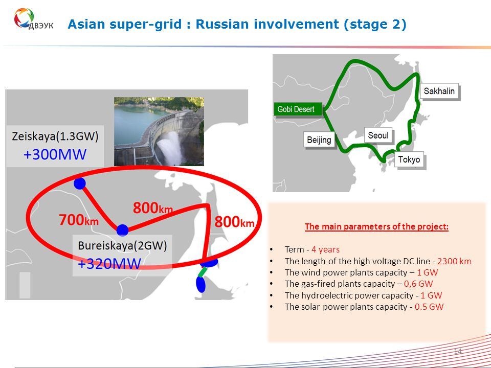Asian super-grid : Russian involvement (stage 2) The main parameters of the project: Term - 4 years The length of the high voltage DC line - 2300 km The wind power plants capacity – 1 GW The gas-fired plants capacity – 0,6 GW The hydroelectric power capacity - 1 GW The solar power plants capacity - 0.5 GW 14