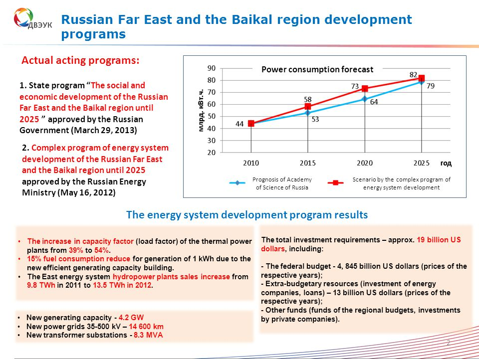 Russian Far East and the Baikal region development programs The energy system development program results The total investment requirements – approx.