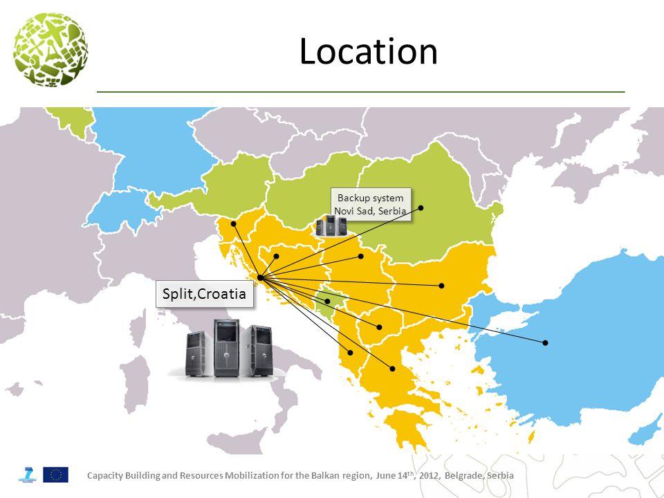 Capacity Building and Resources Mobilization for the Balkan region, June 14 th, 2012, Belgrade, Serbia Backup system Novi Sad, Serbia Location Split,Croatia