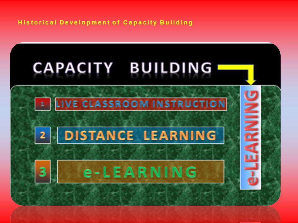 Historical Development of Capacity Building
