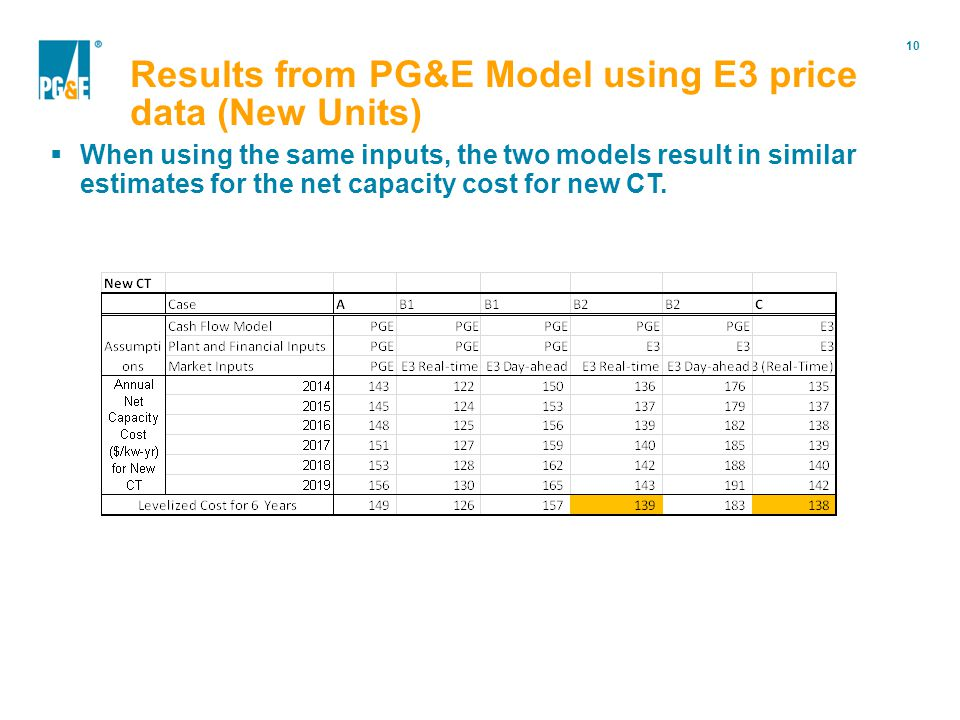 10 Portfolio Modification When using the same inputs, the two models result in similar estimates for the net capacity cost for new CT. Results from PG