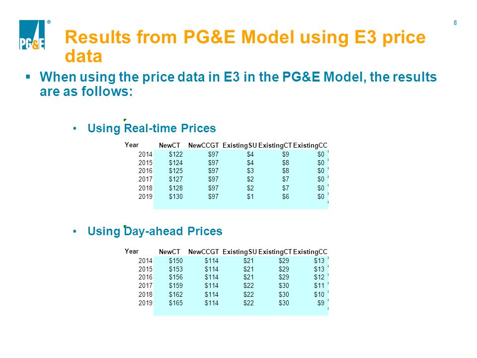 8 Portfolio Modification When using the price data in E3 in the PG&E Model, the results are as follows: Using Real-time Prices Using Day-ahead Prices