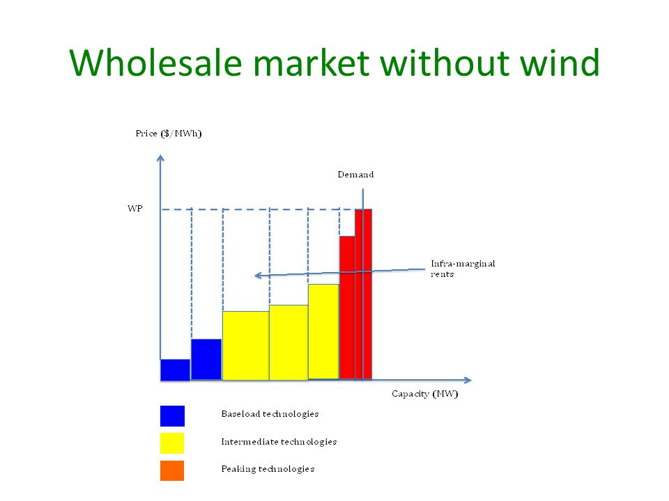 Wholesale market without wind
